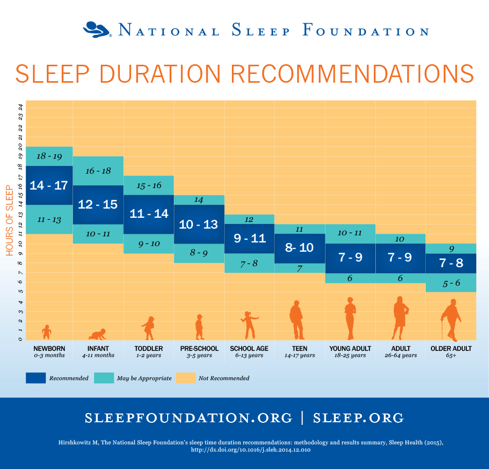 National Sleep Foundation Sleep Recommendations