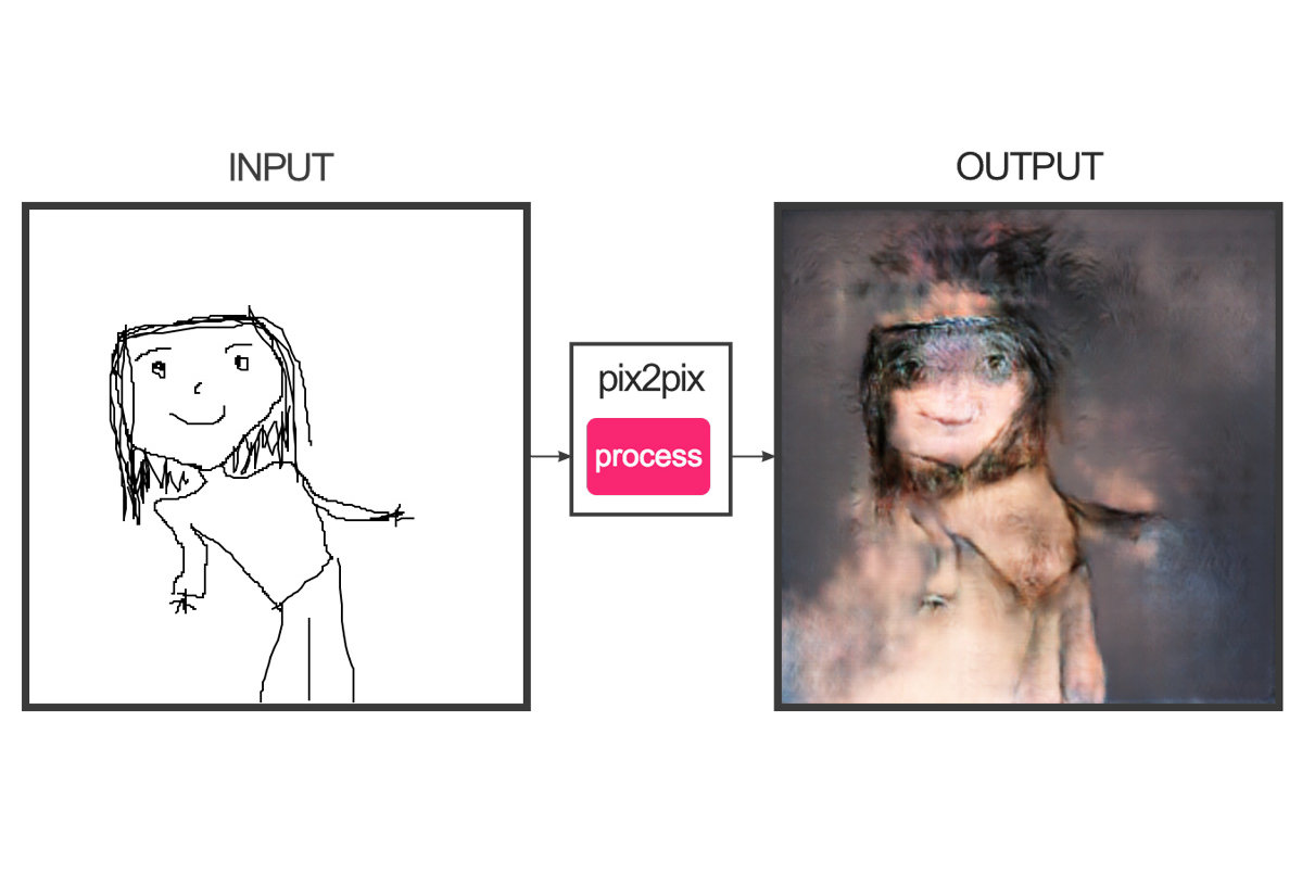 This Viral Drawing-to-Image Generator Is Equal Parts Creepy